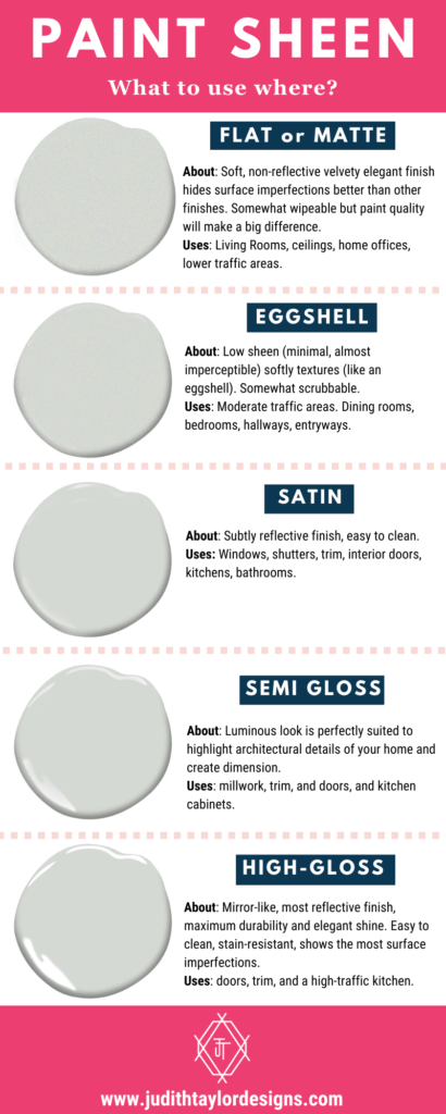 what paint sheen to use